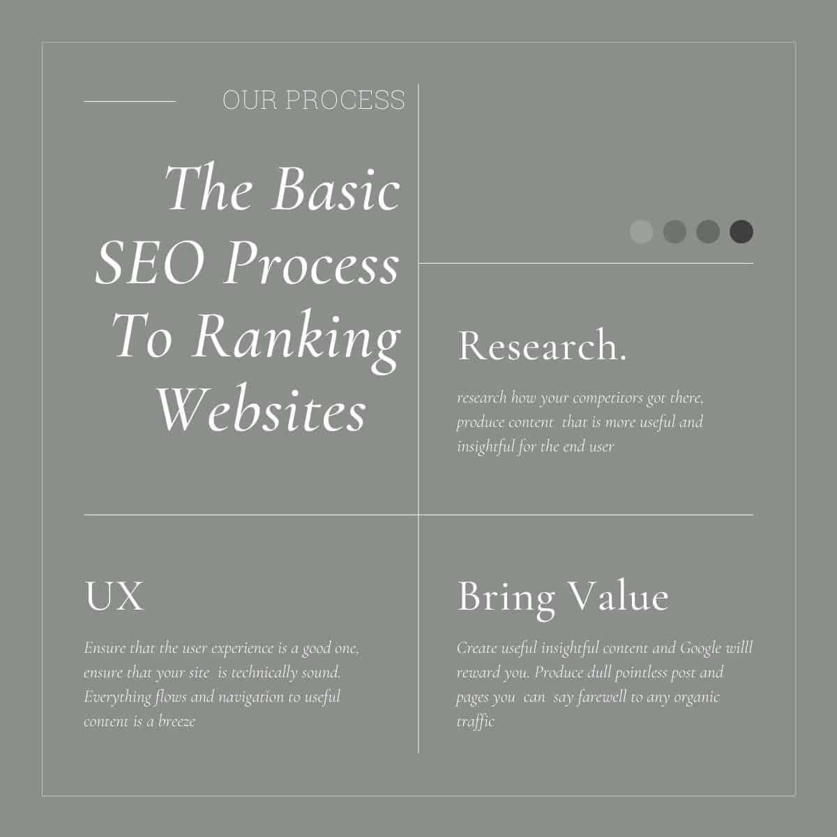 the process of basic seo