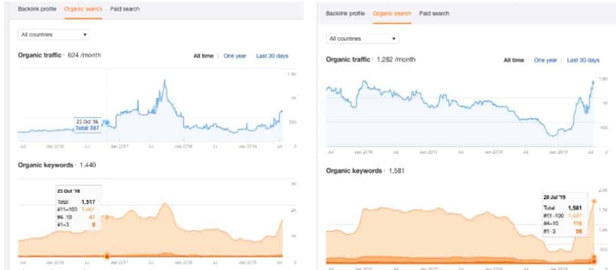 google organic traffic comparison charts
